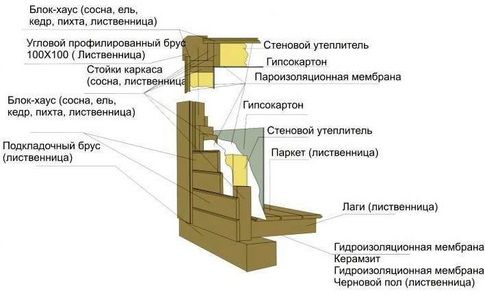 Устройство каркасной бани проекты
