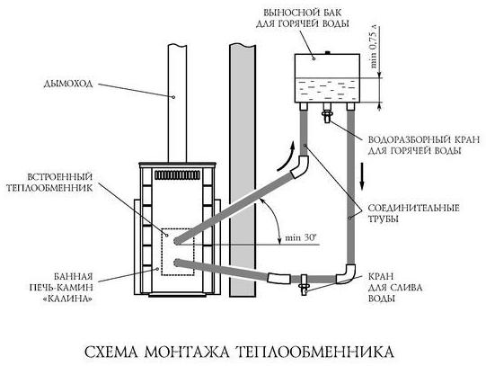 Горячая вода в бане через теплообменник
