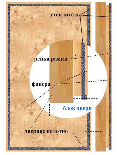 Утепление дверей бани