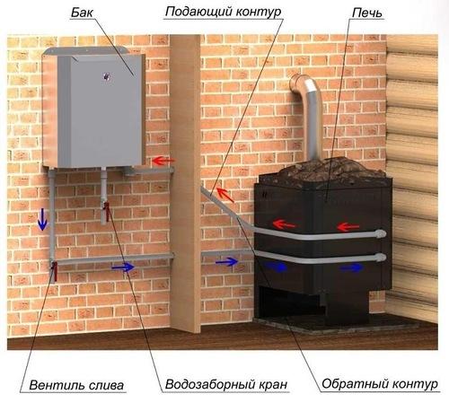 Теплообменник для подогрева воды в бане теплообменник на бакси 24
